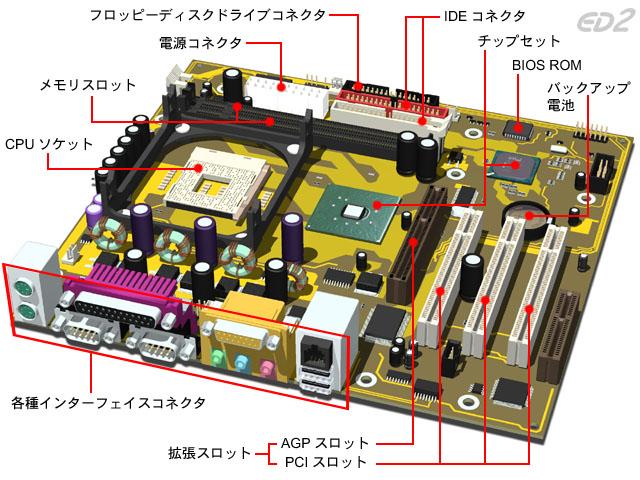 すべての講義 パソコン キーボード 使い方 : ROM BIOS On Motherboard