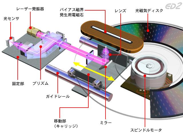 1512 光磁気ディスクの構造